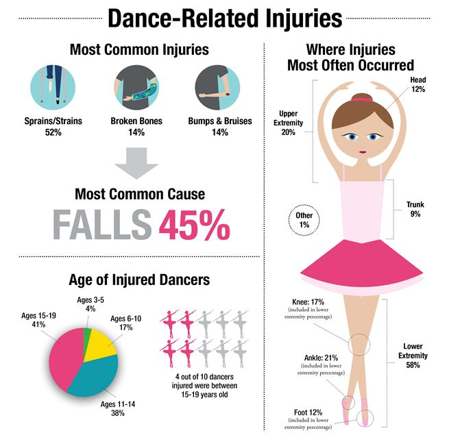 Let's Change How We Speak to Dancers About Injury Prevention